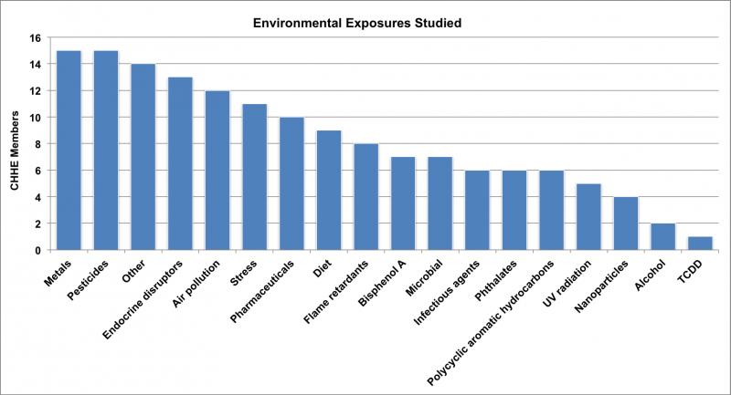 environmental.exposures