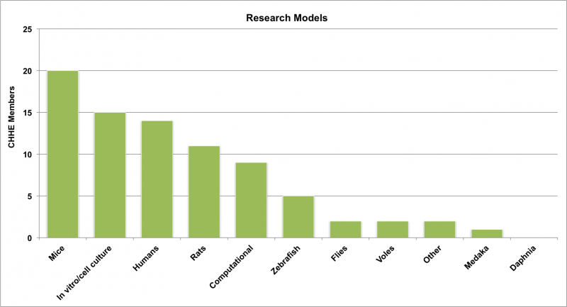 research.models
