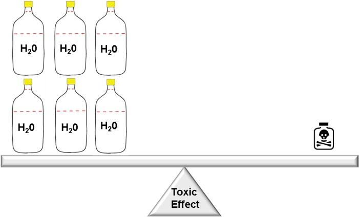 Toxic Effect